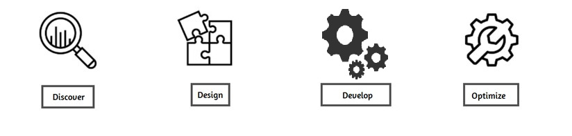 RPA implementation methodology